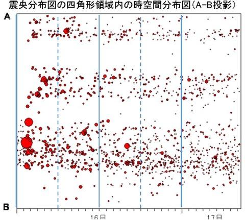 地震の時空間分布