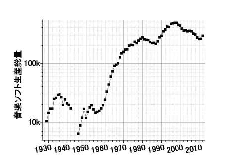 音楽ソフト生産量の推移