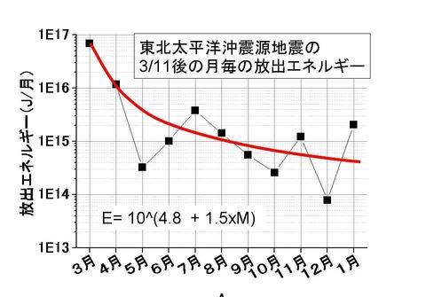 余震で放出したエネルギーの月次変化