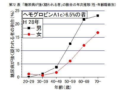 糖尿病患者の年齢分布