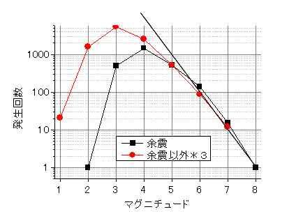 余震とそれ以外のマグニチュード比較