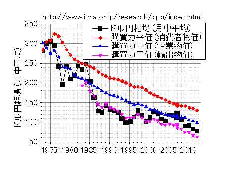 円ドル・為替レートと購買力平価の推移