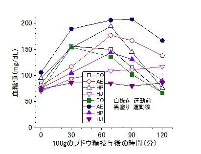 筋トレ効果血糖値-2