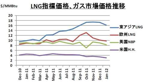 LNG価格日米欧