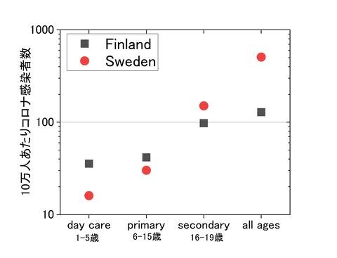 sweden Finland schools ratio