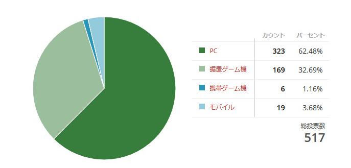 【リサーチ】『あなたのメインプラットフォームは?』 (2)
