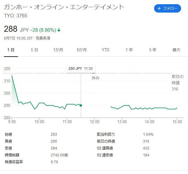 ガンホー 株価 -