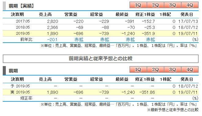 ケイブ【3760】