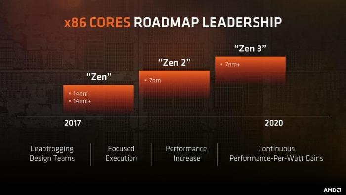 AMD-trabajará-con-TSMC-y-GF-con-los-7-nm
