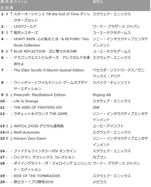 【PS4 DL販売ランキング】