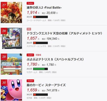 ゲーム販売本数ランキング