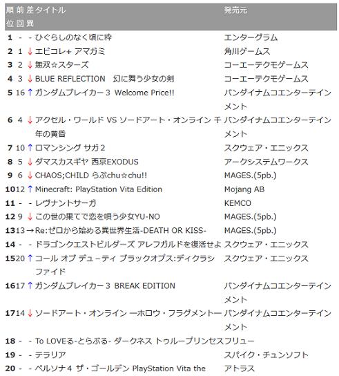 【PS Vita DL販売ランキング】