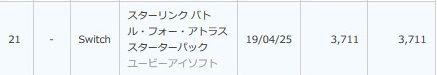 【週間ソフト販売ランキング TOP50】 (2)
