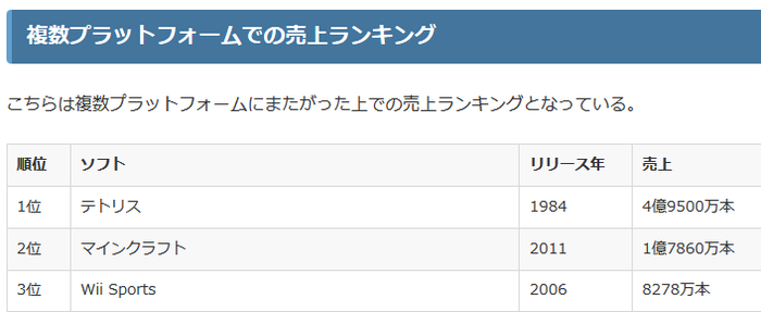 ゲームソフトの世界歴代売上本数ランキング