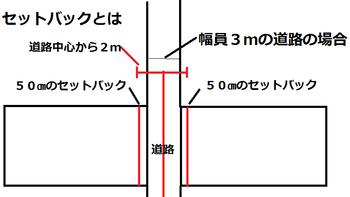セットバック 千代田不動産