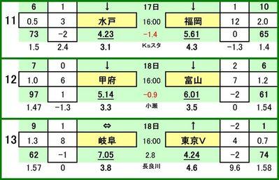 第443 回toto対戦カード一覧 C水戸ホーリーホック VS アビスパ福岡ヴァンフォーレ甲府 VS カターレ富山FC岐阜 VS 東京ヴェルディ