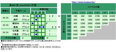 第444 回totoGOAL3予想(マルチ)