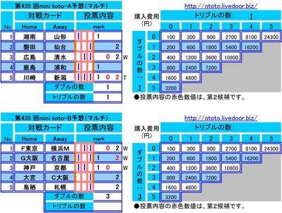 第435 回mini toto予想(マルチ)