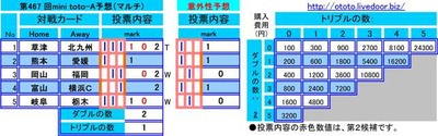 第467 回mini toto-A予想(マルチ)
