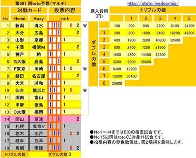 第391 回toto予想(マルチ)