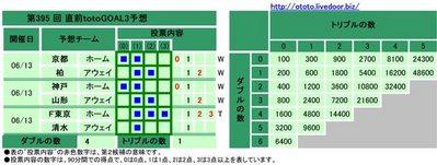 第395 回 直前totoGOAL3予想(マルチ)
