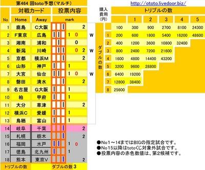 第464 回toto予想(マルチ)