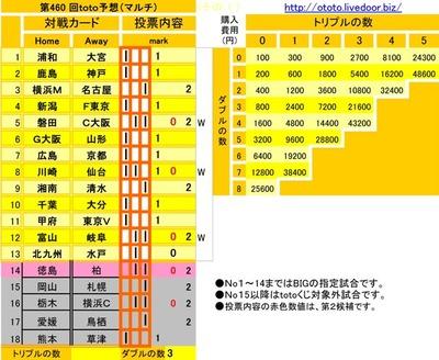 第460 回toto予想(マルチ)