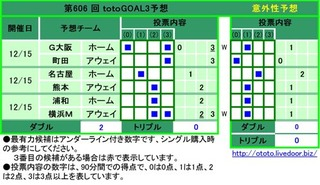 第606 回 totoGOAL3予想  No.予想チーム投票内容 1G大阪ホーム0 3  2町田アウェイ3  3名古屋ホーム1  4熊本アウェイ2  5浦和ホーム2  6横浜Mアウェイ2 3
