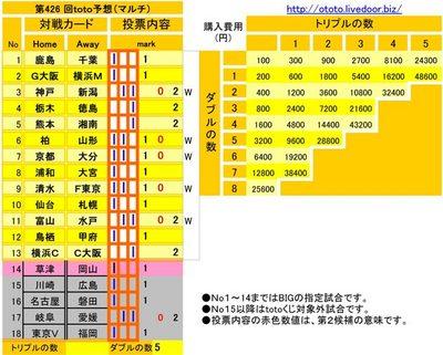 第426 回toto予想(マルチ)