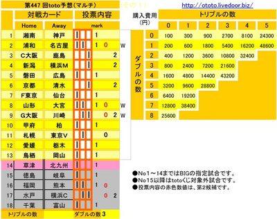 第447 回toto予想(マルチ)