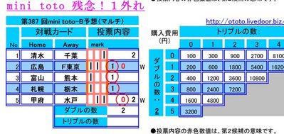 残念第387 回mini toto予想(マルチ)