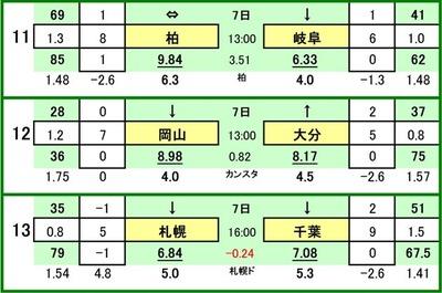 第479 回toto対戦カード一覧 C柏レイソル VS FC岐阜ファジアーノ岡山 VS 大分トリニータコンサドーレ札幌 VS ジェフ千葉