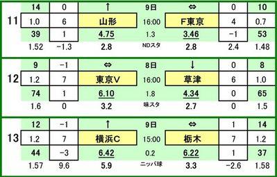第448 回toto対戦カード一覧 C モンテディオ山形 VS FC東京 東京ヴェルディ VS ザスパ草津 横浜FC VS 栃木SC