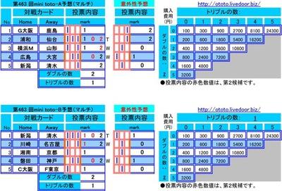 第463 回mini toto予想(マルチ)