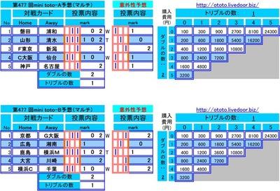 第477 回mini toto予想(マルチ)