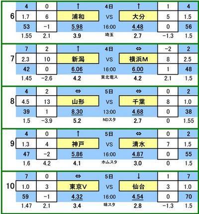UP第380 回toto対戦カード一覧 B