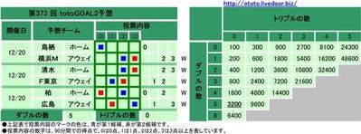第373 回totoGOAL3予想(マルチ)について