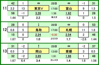 第537 回toto対戦カード一覧 C 11 東京ヴェルディ VS カターレ富山 12 ガイナーレ鳥取 VS コンサドーレ札幌 13 ファジアーノ岡山 VS 愛媛FC