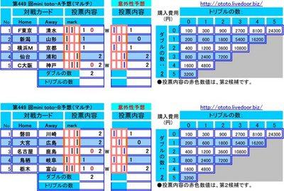 第449 回mini toto予想(マルチ)