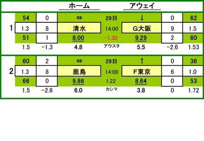 第487 回totoGOAL対戦カード一覧 清水エスパルス VS ガンバ大阪 鹿島アントラーズ VS FC東京