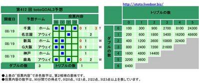 第412 回totoGOAL3予想(マルチ)