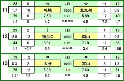 第461 回toto対戦カード一覧 Cコンサドーレ札幌 VS ギラヴァンツ北九州横浜FC VS ファジアーノ岡山大分トリニータ VS カターレ富山