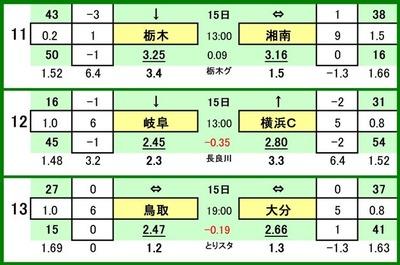 第535 回toto対戦カード一覧 C 11 栃木SC VS 湘南ベルマーレ 12 FC岐阜 VS 横浜FC 13 ガイナーレ鳥取 VS 大分トリニータ
