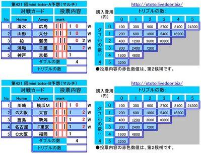 第421 回mini toto予想(マルチ)