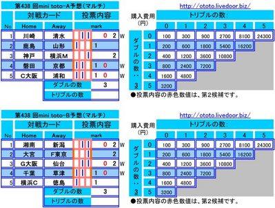 第438 回mini toto予想(マルチ)