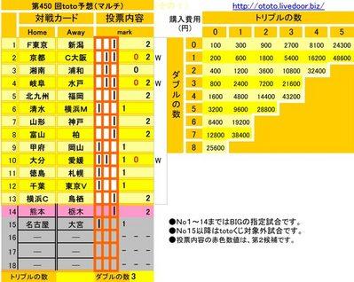 第450 回toto予想(マルチ)