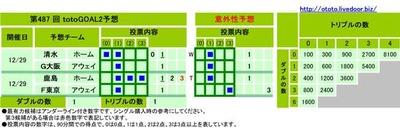 第487 回 totoGOAL2予想(マルチ)