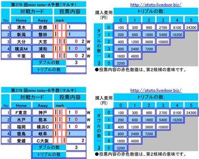 第379 回mini toto予想(マルチ)