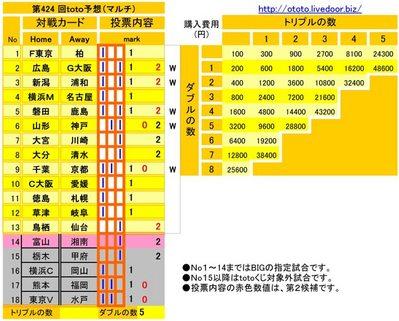 第424 回toto予想(マルチ)