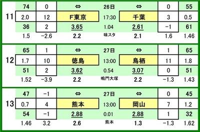 第545 回toto対戦カード一覧 C 11 FC東京 VS ジェフ千葉 12 徳島ヴォルティス VS サガン鳥栖 13 ロアッソ熊本 VS ファジアーノ岡山